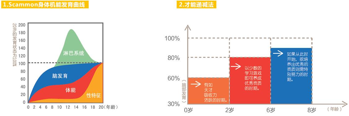 广州早教中文课程费用